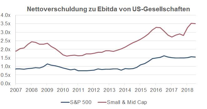Nettoverschuldung zu Ebitda von US-Gesellschaften