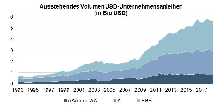 Ausstehendes Volumen USD-Unternehmesanleihen (in Bio USD)