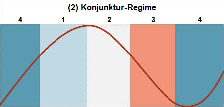 Konjunktur-Regime