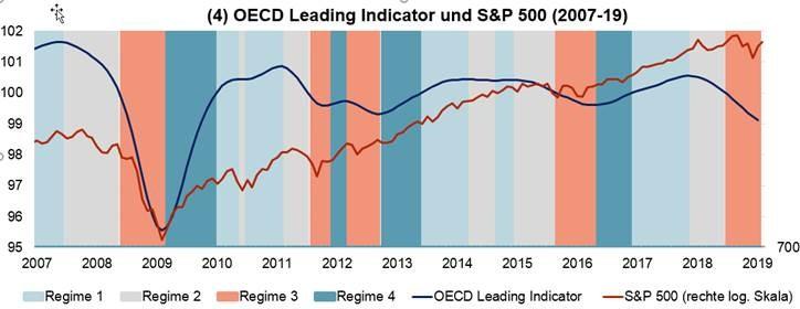 OECD Leading Indicator und S&P