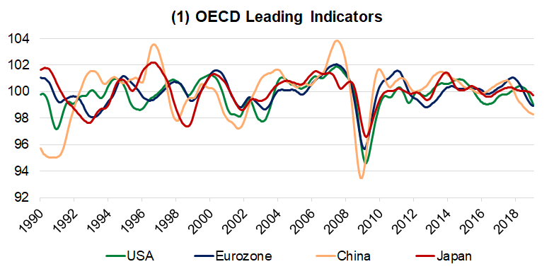 OECD Leading Indicators