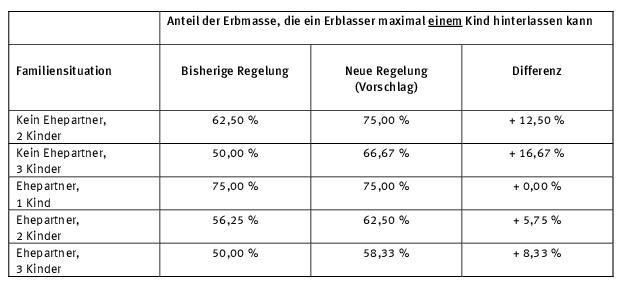 Tabelle Erbquoten alte und neue Regelung (Vorschlag)