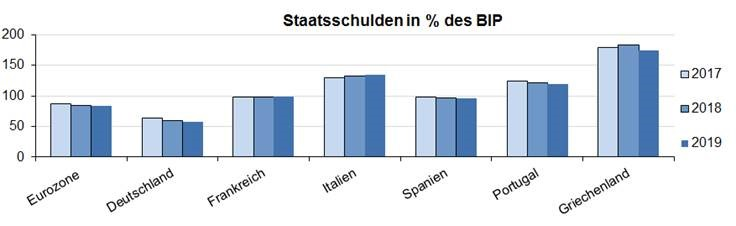 Staatsschulden in % des BIP
