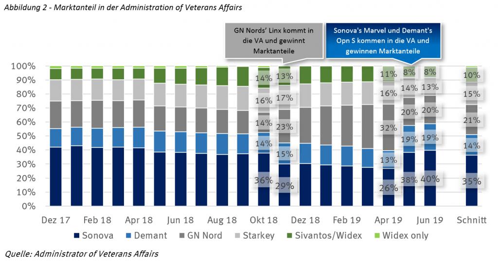 Marktanteil in der Administration of Veterans Affairs