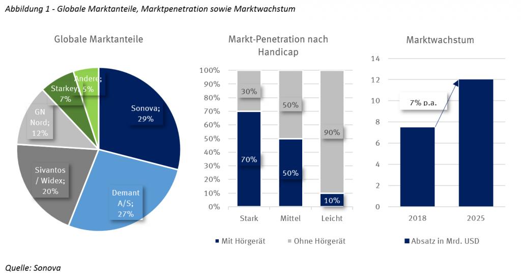 Marktanteile, Penetration und Wachstum Hörgerätemarkt