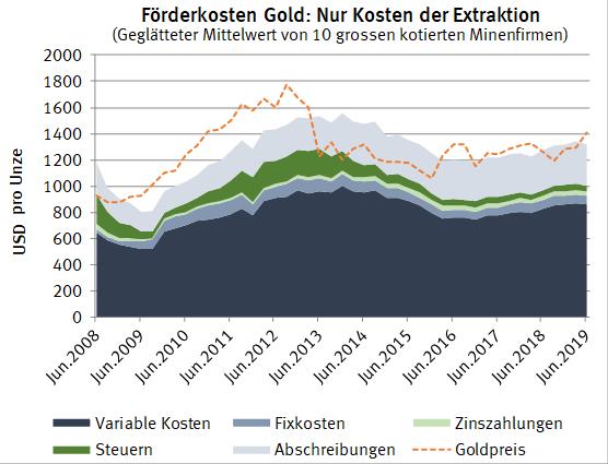Förderkosten Gold der zehn grössen Minengesellschaften