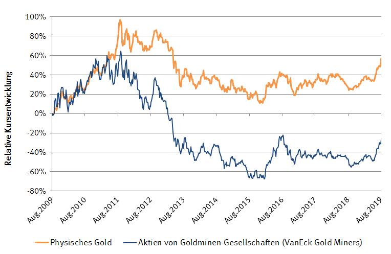 Kursentwicklung Physisches Gold versus Aktien von Goldminen-Gesellschaften
