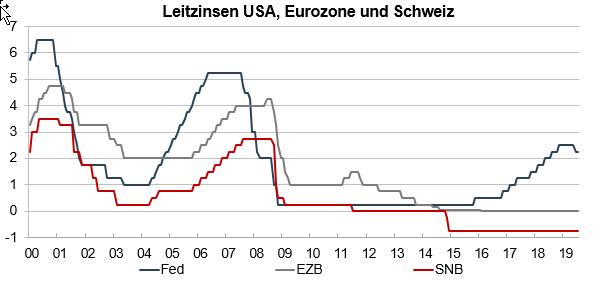 Grafik Leitzinsen FED, EBZ und BOJ und SNB