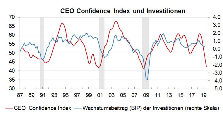 CEO Confidence Index Oktober 2019