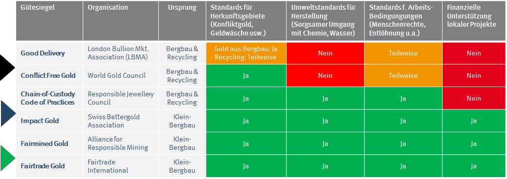 Standard für nachhaltige Goldproduktion