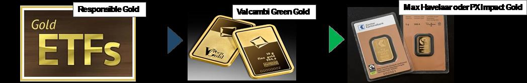 Nachhaltige Investitionsmöglichkeiten für Gold
