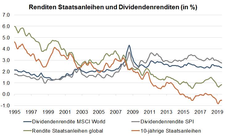 Renditen Staatsanleihen und Dividendenrenditen