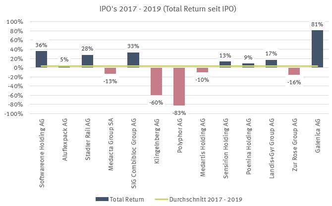 IPO's 2017 - 2019 Renditen