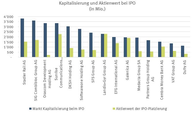 Kapitalisierung und Aktienwert bei IPO (in Mio.)