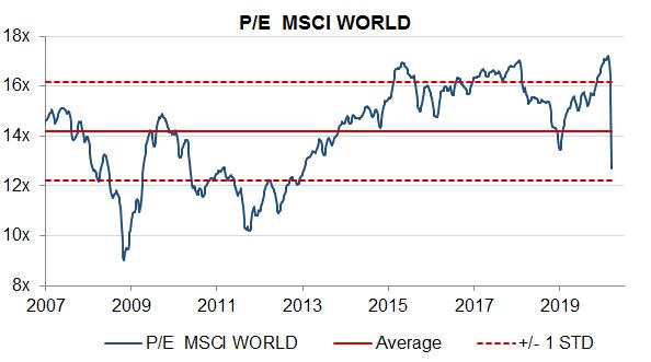 P/E MSCI World