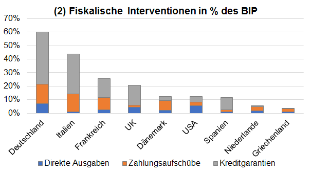 Fiskalische Interventionen in % des BIP