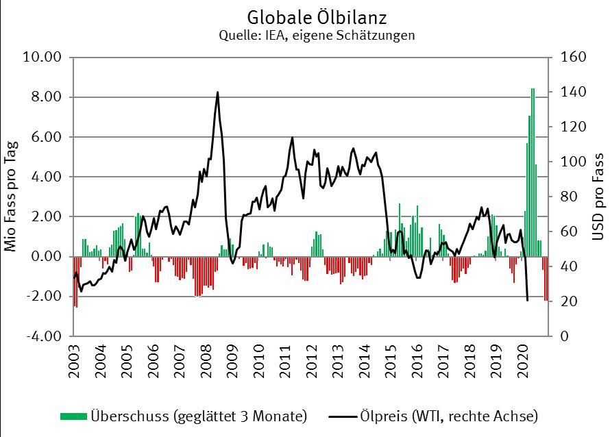 Globale Ölbilanz
