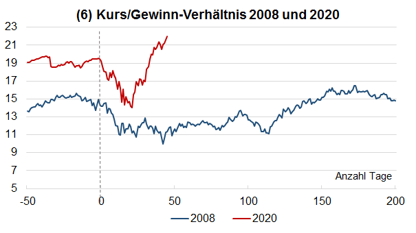 Kurs Gewinn Verhältnisse 2008 und 2020
