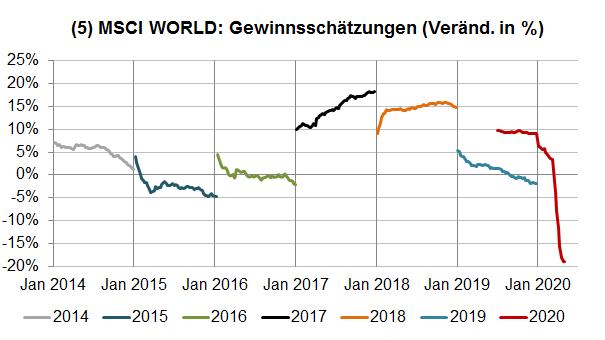 MSCI World Gewinnschätzungen