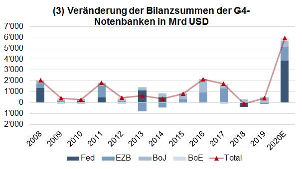 Veränderung der Bilanzsummen der Notenbanken in Mrd. USD