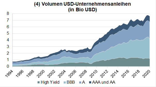 Volumen USD Unternehmensanleihen