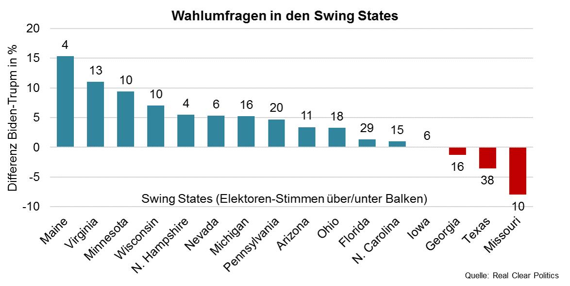 Wahlumfragen in den Swing States
