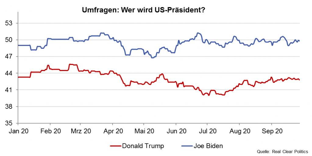 Umfragen zu den US-Wahlen im November 2020
