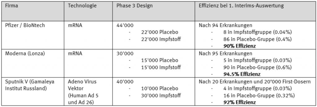 Phase-3 Interims-Auswertung Impfstoff gegen COVID-19